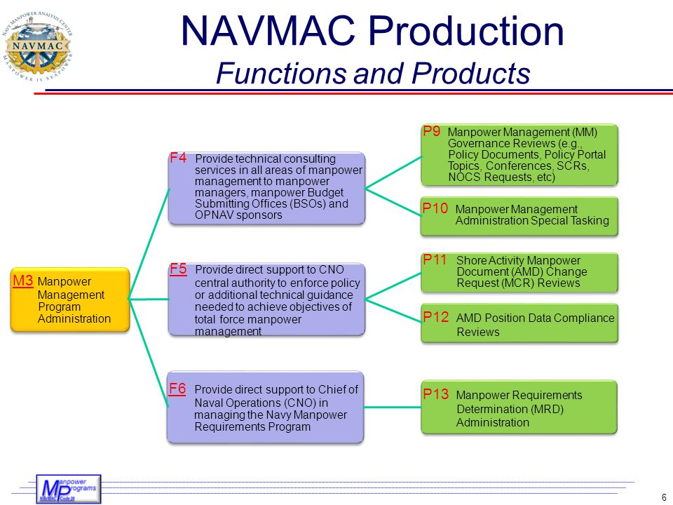 NAVMAC Production Functions and Products