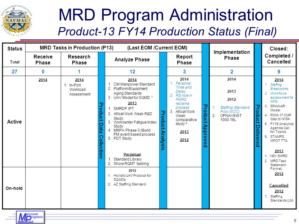 MRD Program Administration Product-13 FY14 Production Status (Final)
