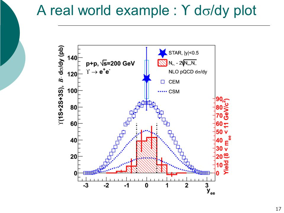 A real world example : ϒ ds/dy plot