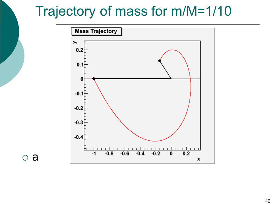 Trajectory of mass for m/M=1/10