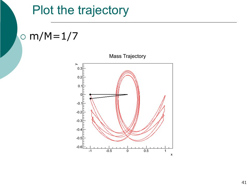 Plot the trajectory m/M=1/7