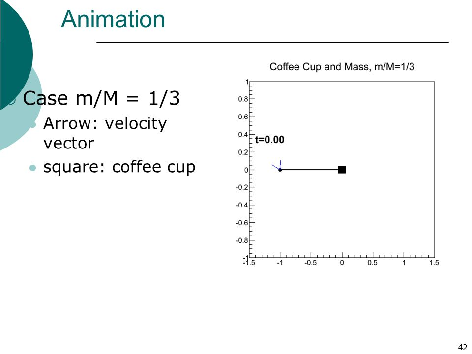 Animation Case m/M = 1/3 Arrow: velocity vector square: coffee cup