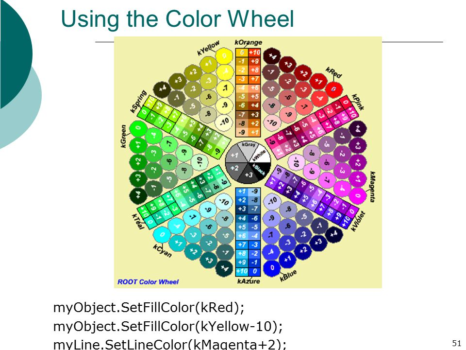 Using the Color Wheel myObject.SetFillColor(kRed); myObject.SetFillColor(kYellow-10); myLine.SetLineColor(kMagenta+2);