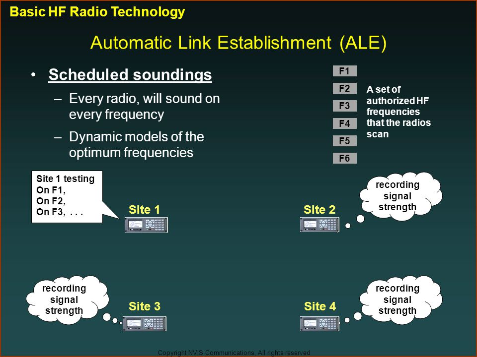 Automatic Link Establishment (ALE)