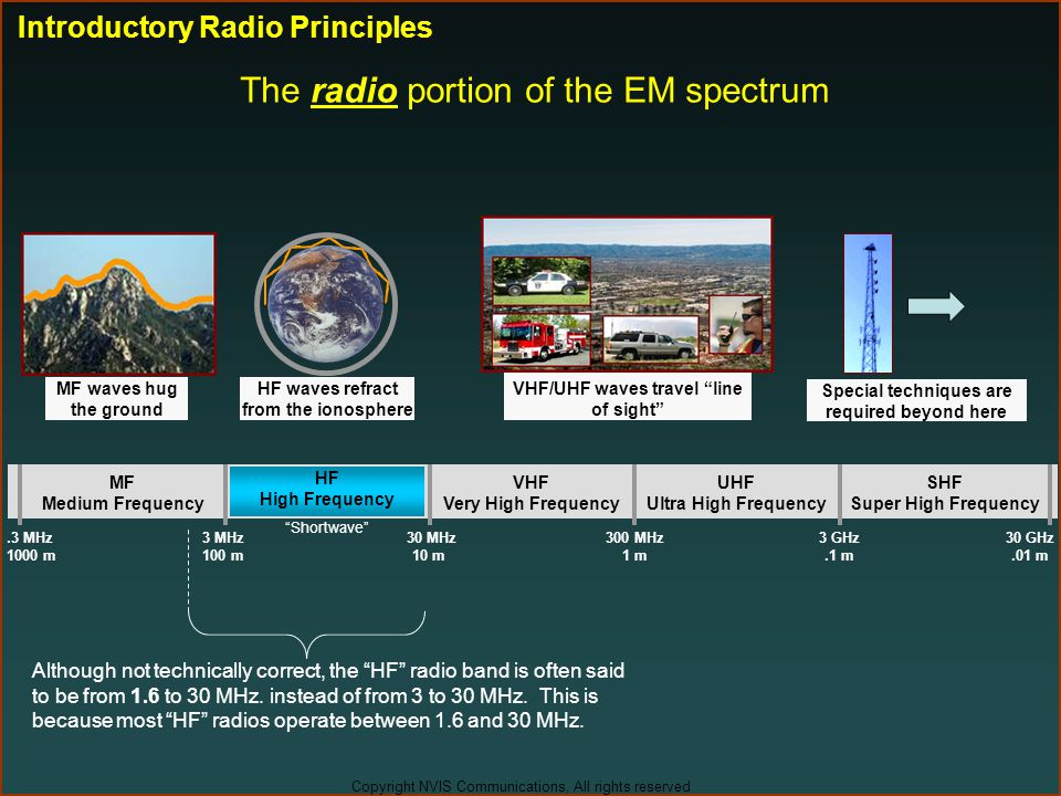 The radio portion of the EM spectrum
