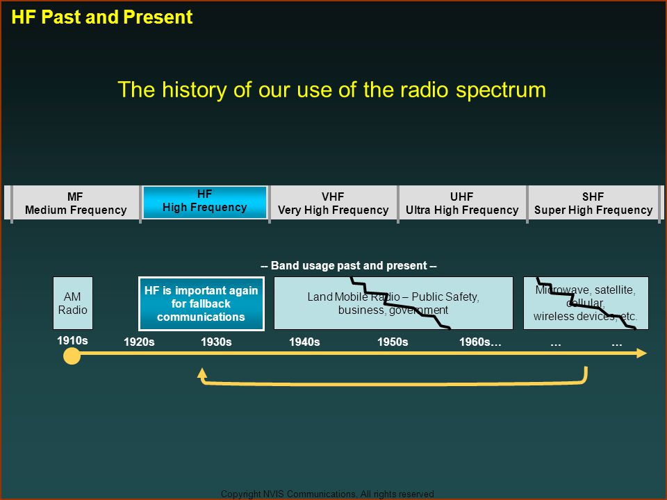 The history of our use of the radio spectrum