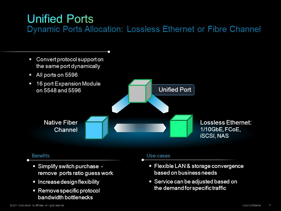 Unified Ports Dynamic Ports Allocation: Lossless Ethernet or Fibre Channel