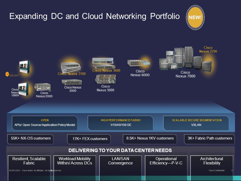 Expanding DC and Cloud Networking Portfolio