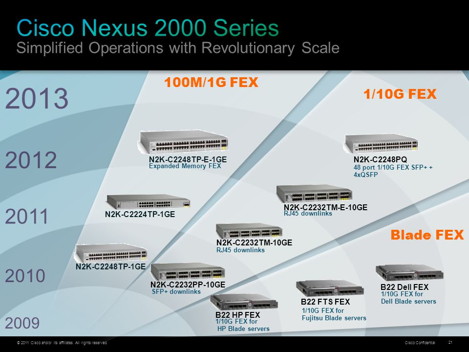 Cisco Nexus 2000 Series Simplified Operations with Revolutionary Scale