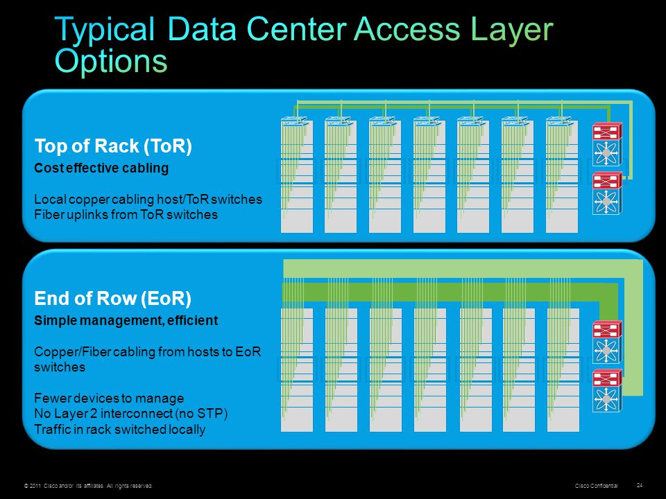 Typical Data Center Access Layer Options