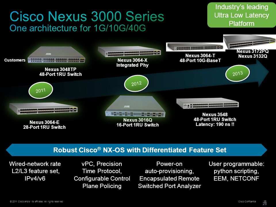 Cisco Nexus 3000 Series One architecture for 1G/10G/40G