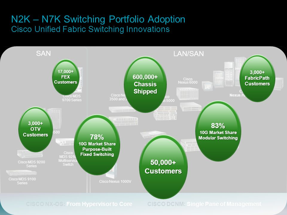 N2K – N7K Switching Portfolio Adoption Cisco Unified Fabric Switching Innovations