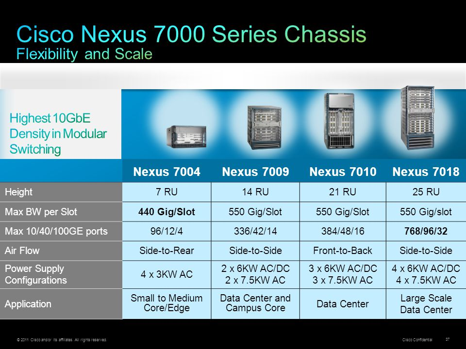 Cisco Nexus 7000 Series Chassis Flexibility and Scale
