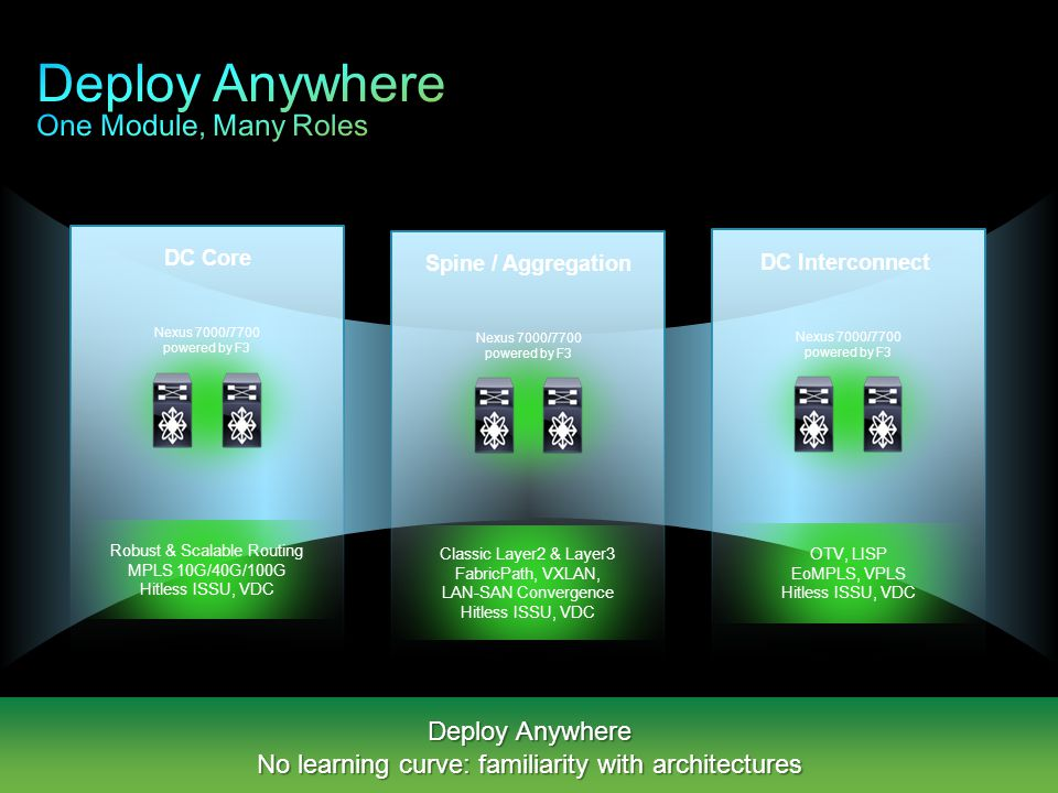 Deploy Anywhere One Module, Many Roles