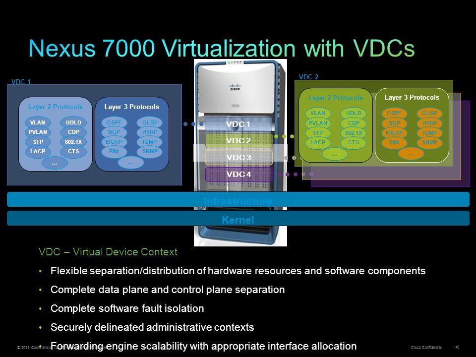 Nexus 7000 Virtualization with VDCs