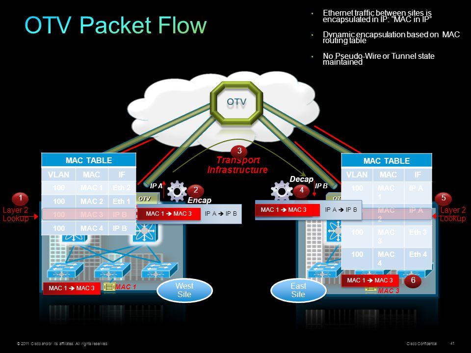 OTV Packet Flow OTV Transport Infrastructure