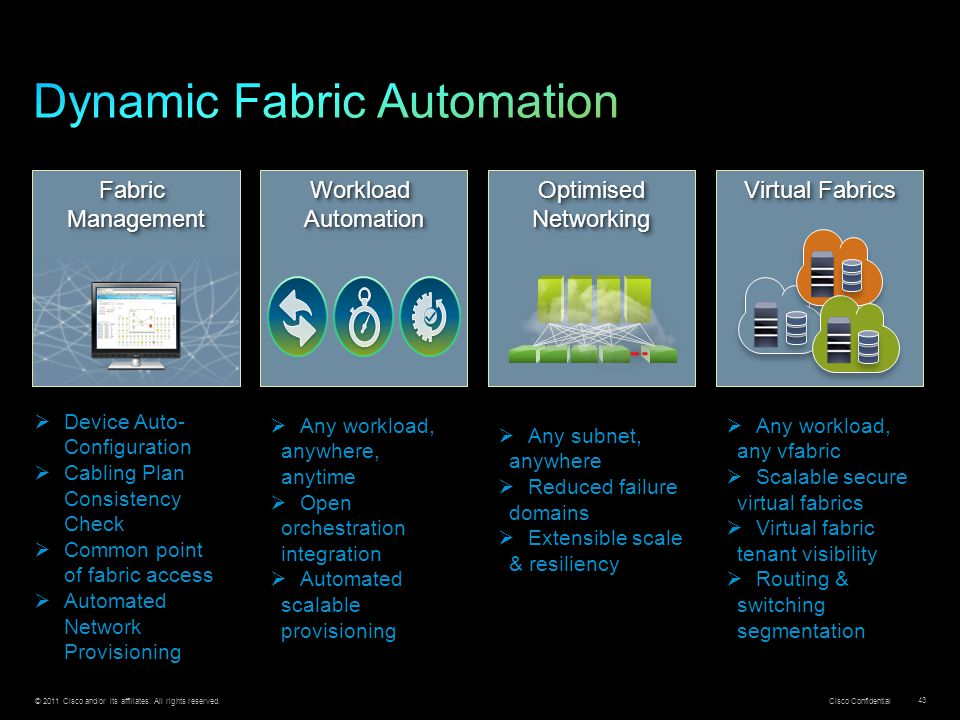 Dynamic Fabric Automation