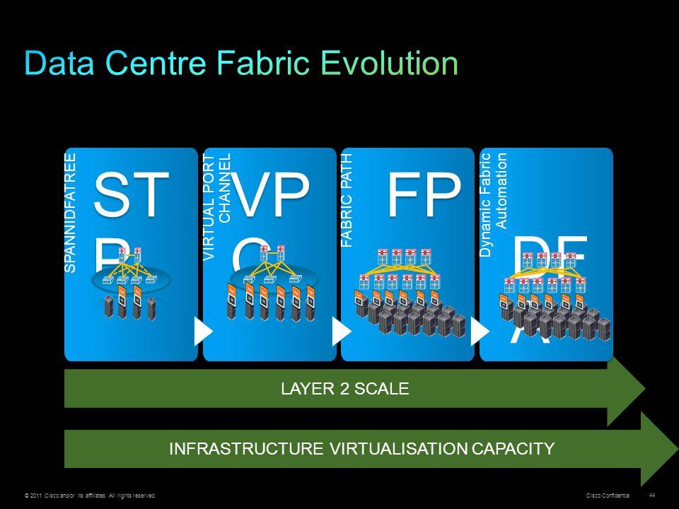 Data Centre Fabric Evolution