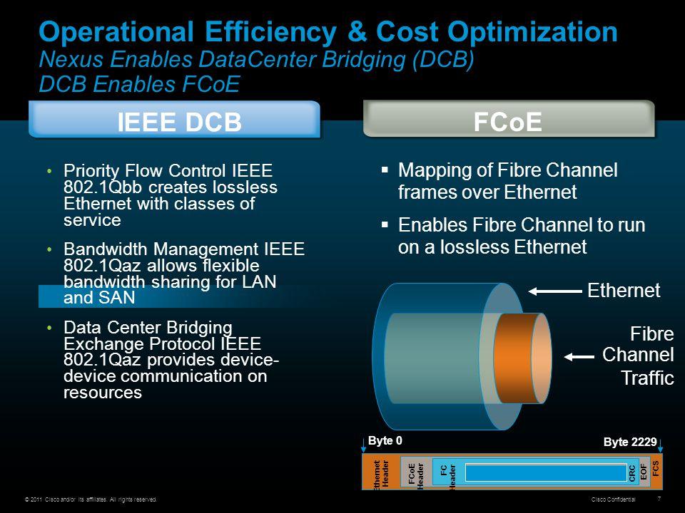 Operational Efficiency & Cost Optimization Nexus Enables DataCenter Bridging (DCB)