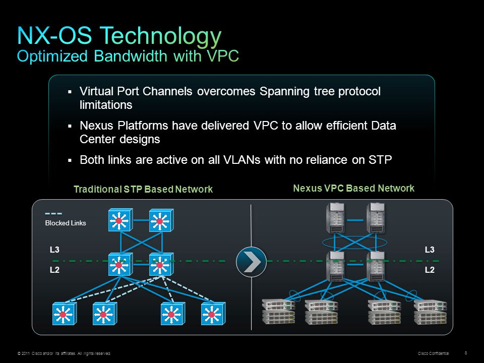 NX-OS Technology Optimized Bandwidth with VPC