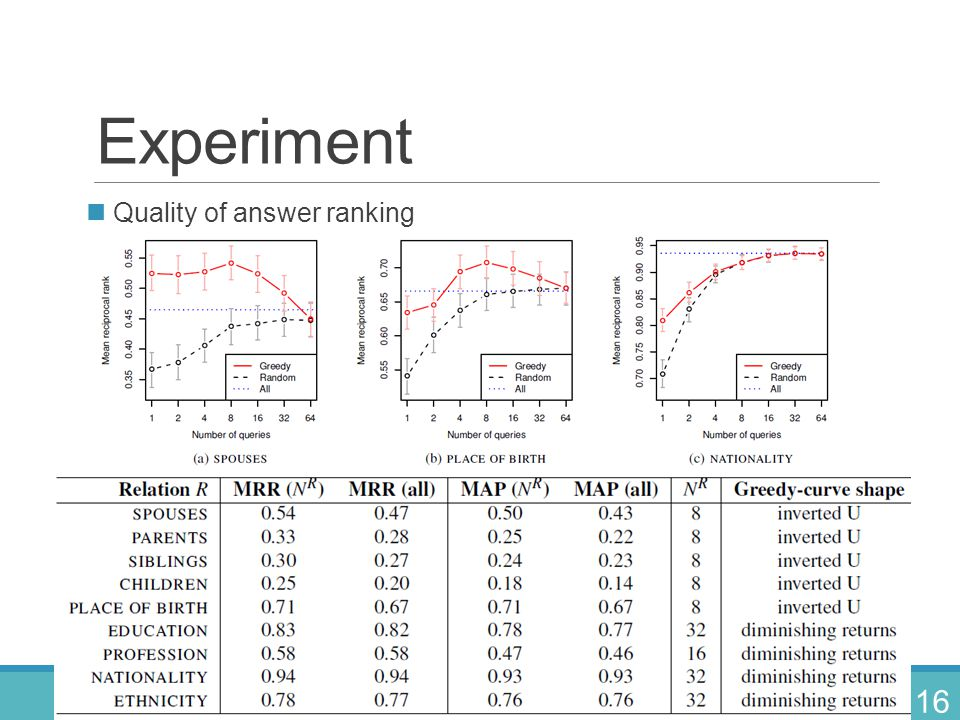 Experiment Quality of answer ranking Quality of answer calibration