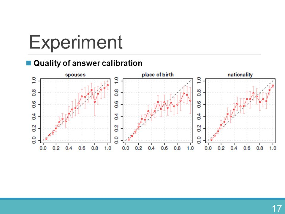 Experiment Quality of answer calibration