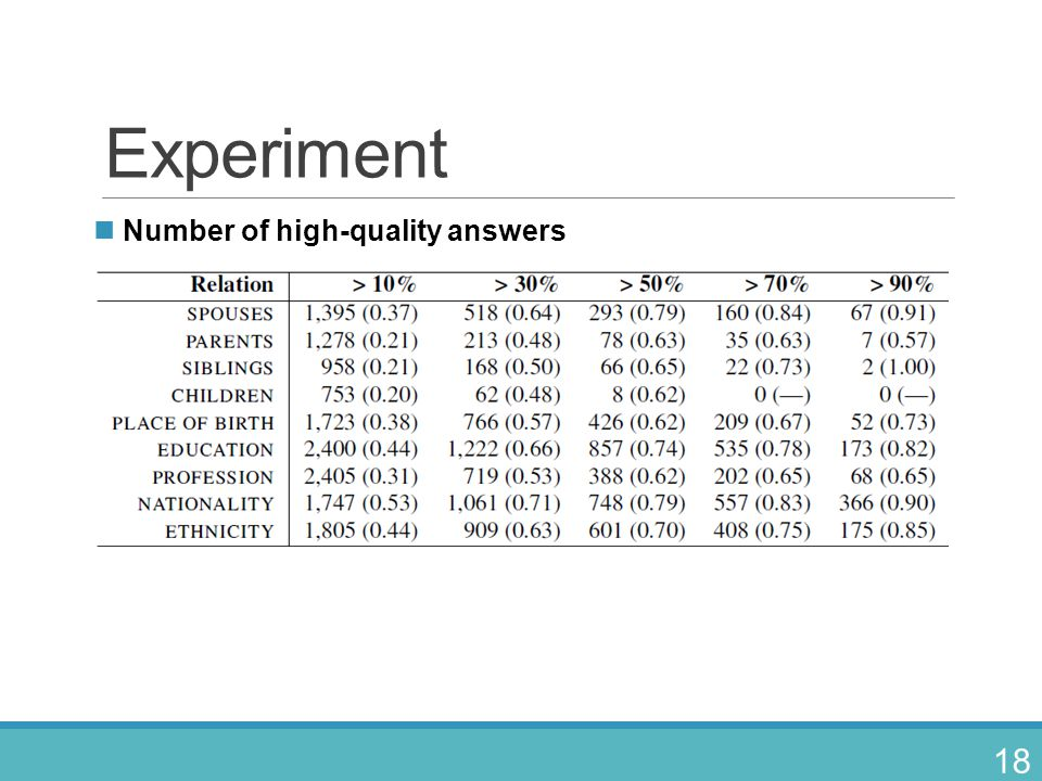 Experiment Number of high-quality answers