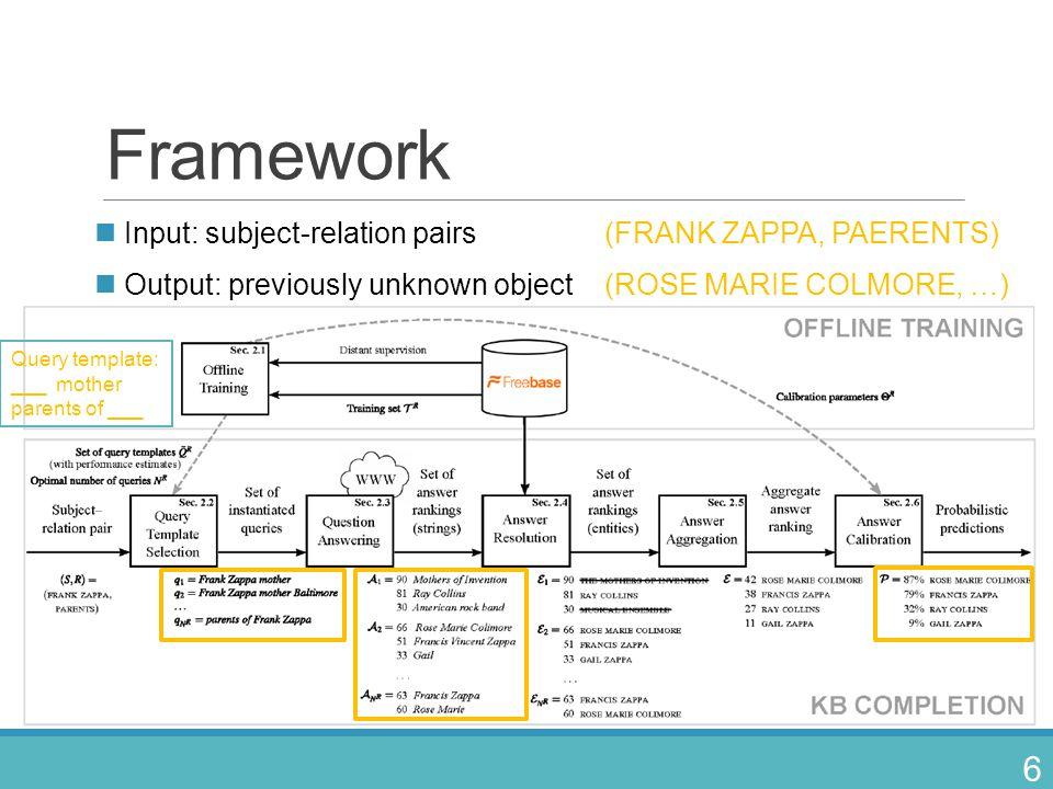 Framework Input: subject-relation pairs (FRANK ZAPPA, PAERENTS)