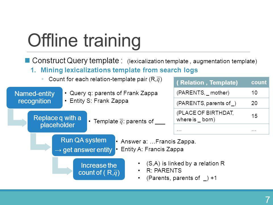 Offline training Construct Query template : (lexicalization template , augmentation template) Mining lexicalizations template from search logs.