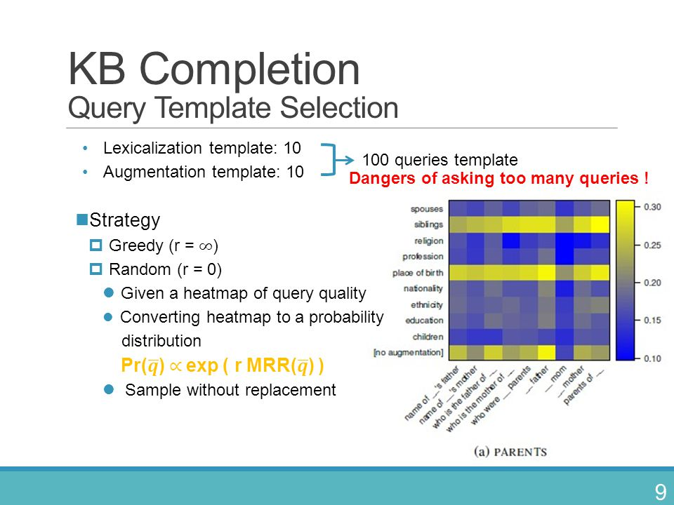KB Completion Query Template Selection