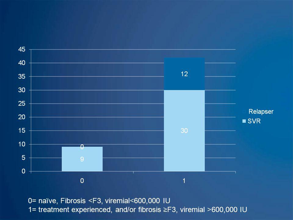 0= naïve, Fibrosis <F3, viremial<600,000 IU