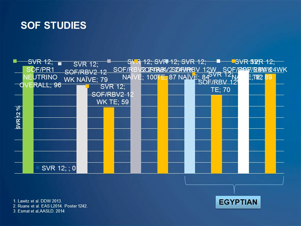 SOF STUDIES EGYPTIAN 1. Lawitz et al. DDW 2013.