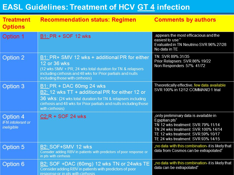 EASL Guidelines: Treatment of HCV GT 4 infection