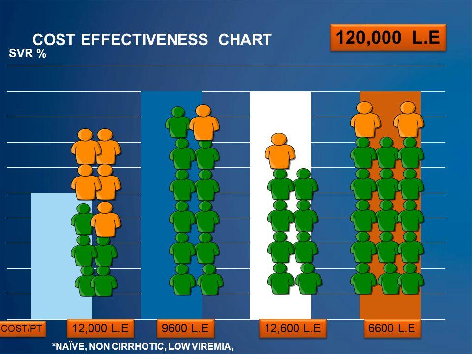 COST EFFECTIVENESS CHART