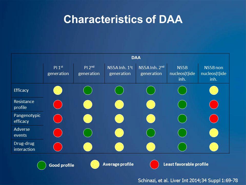 Characteristics of DAA