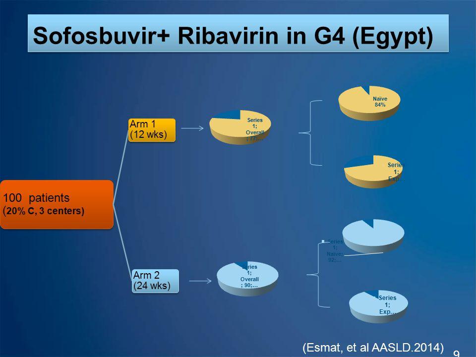 Sofosbuvir+ Ribavirin in G4 (Egypt)