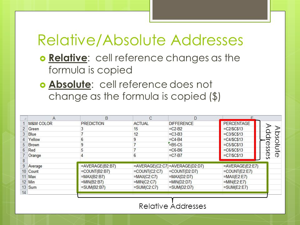 Relative/Absolute Addresses
