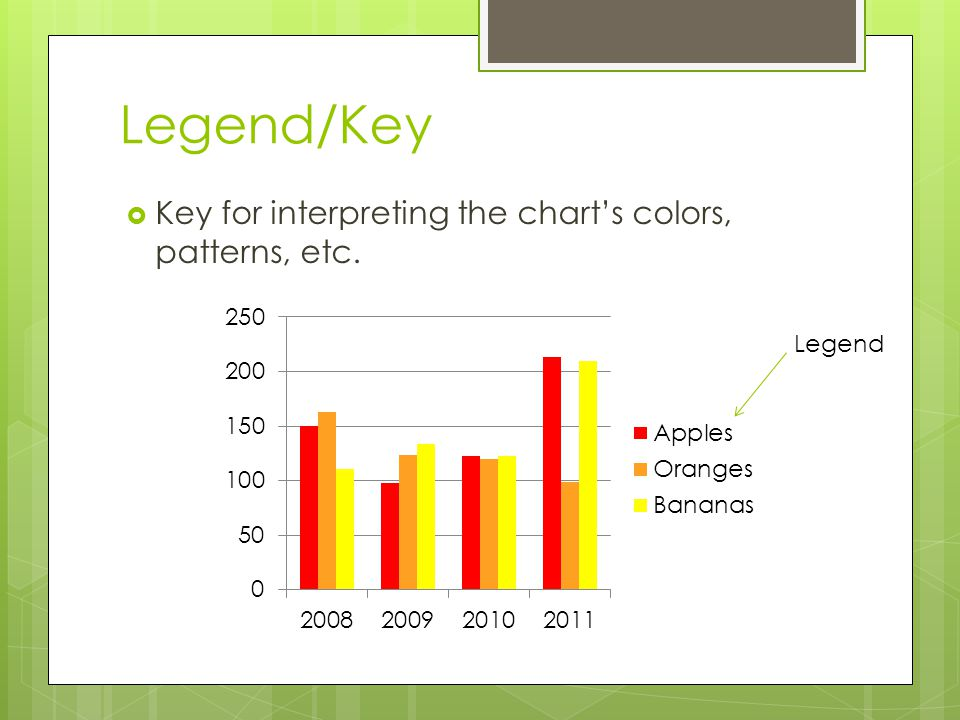 Legend/Key Key for interpreting the chart's colors, patterns, etc.