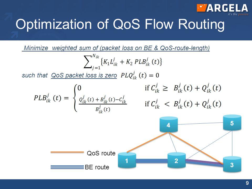 QoS OpenFlow Demo Setup