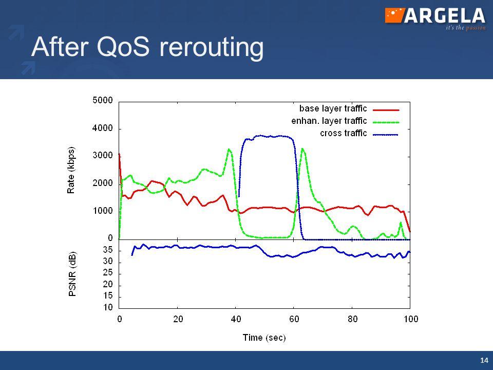 Future Work Develop alternate QoS routing algorithms