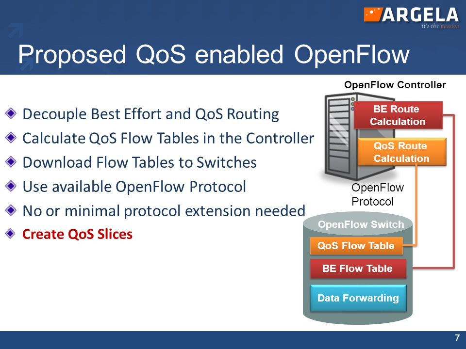 Why OpenFlow for QoS Backbone of GENI Network – Large scale experimentation is possible. Allows for 'network virtualization'