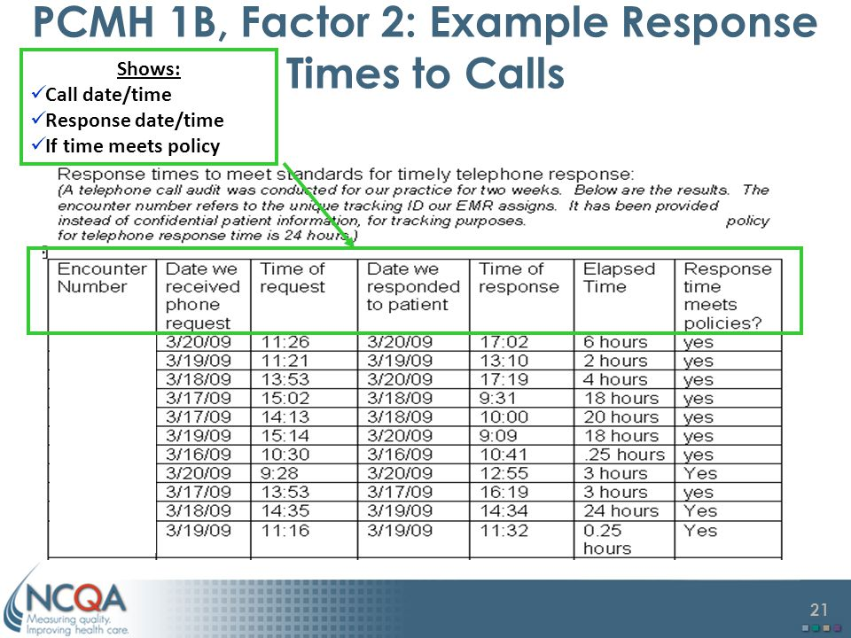 PCMH 1B, Factor 2: Example Response Times to Calls