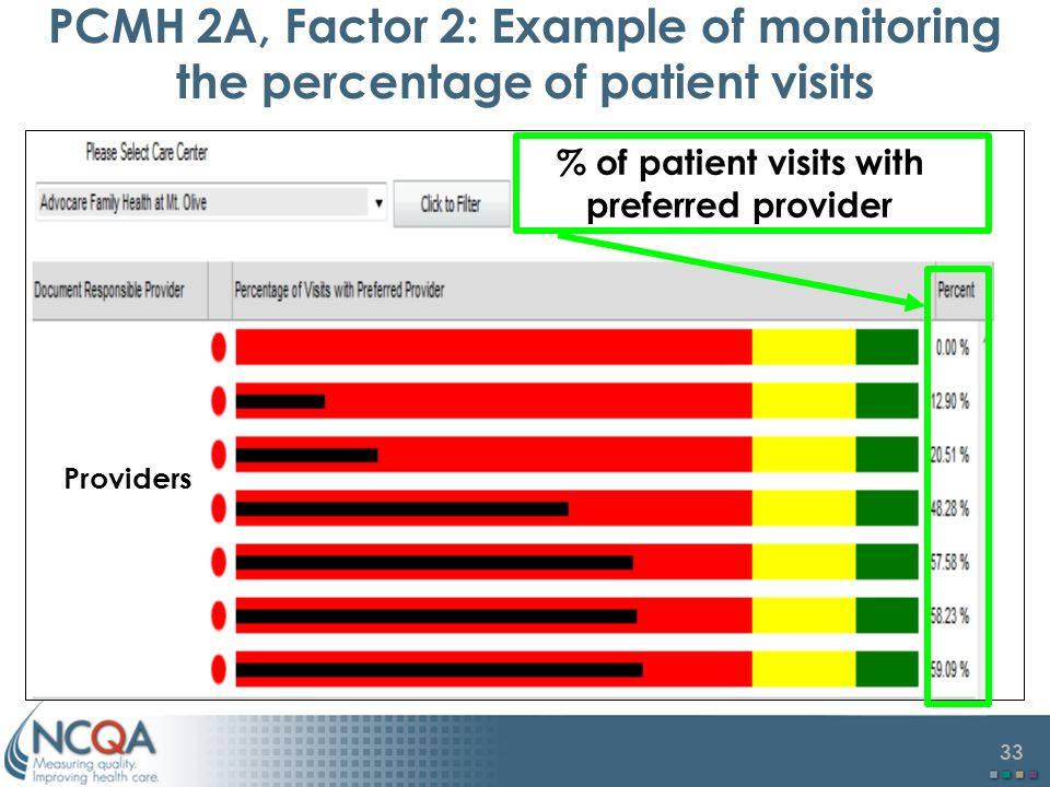 PCMH 2A, Factor 2: Example of monitoring the percentage of patient visits
