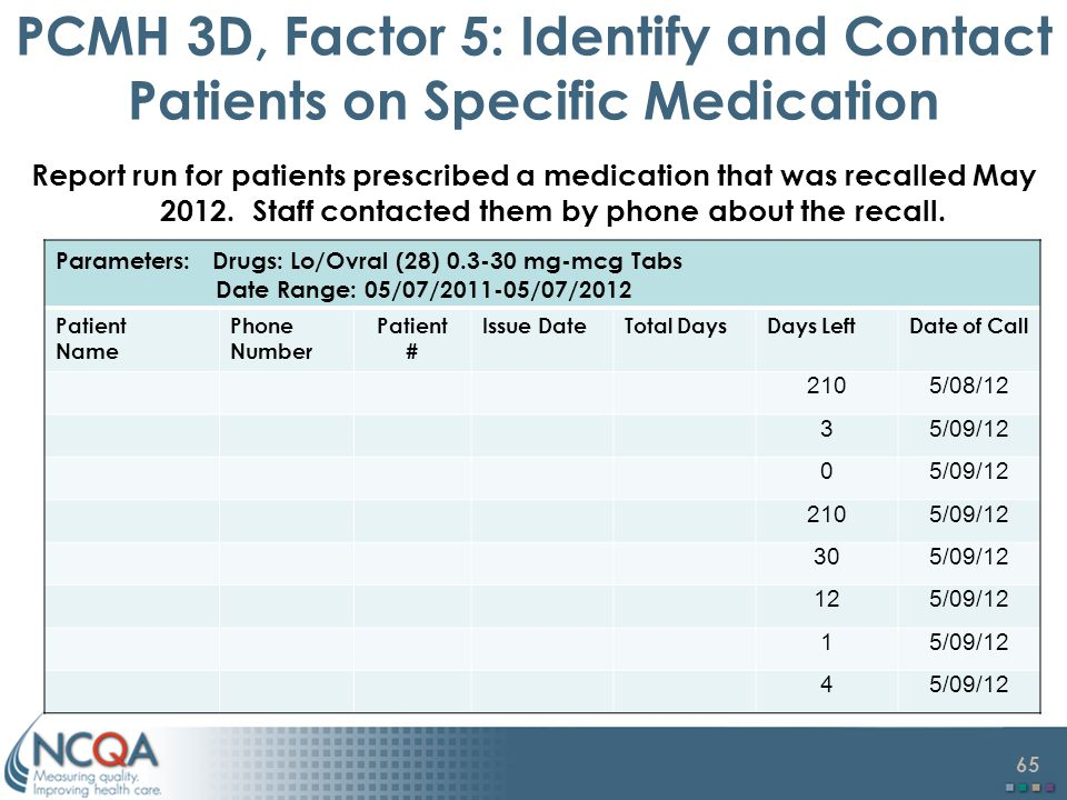 PCMH 3D, Factor 5: Identify and Contact Patients on Specific Medication