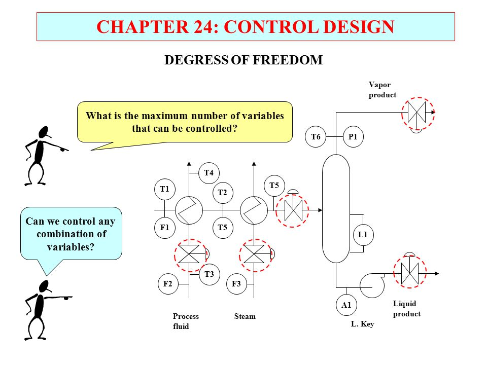 CHAPTER 24: CONTROL DESIGN What is the maximum number of variables