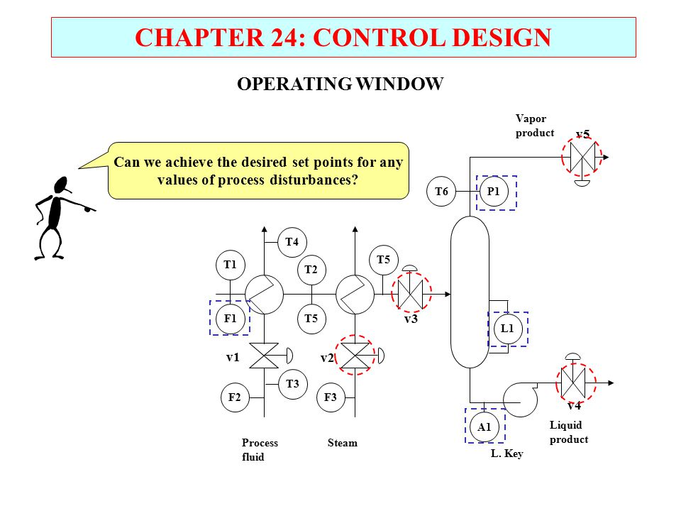 CHAPTER 24: CONTROL DESIGN