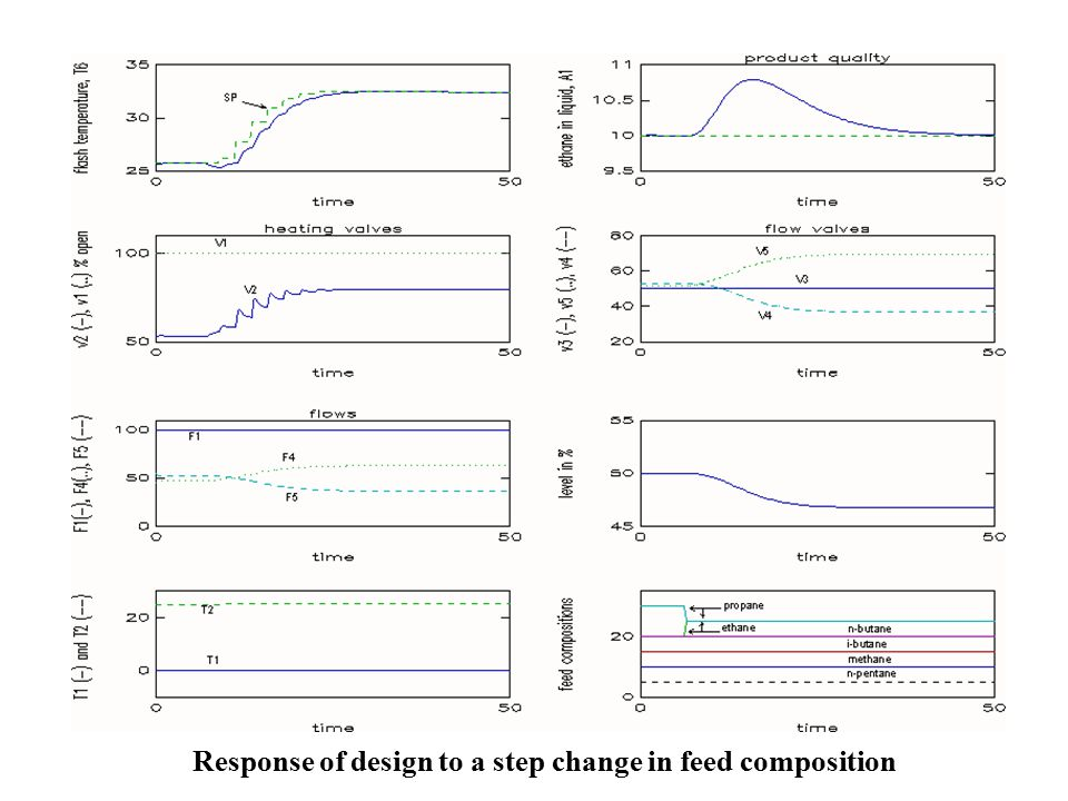 Response of design to a step change in feed composition