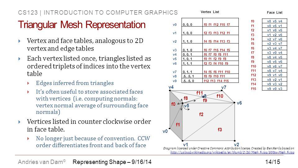 Triangular Mesh Representation