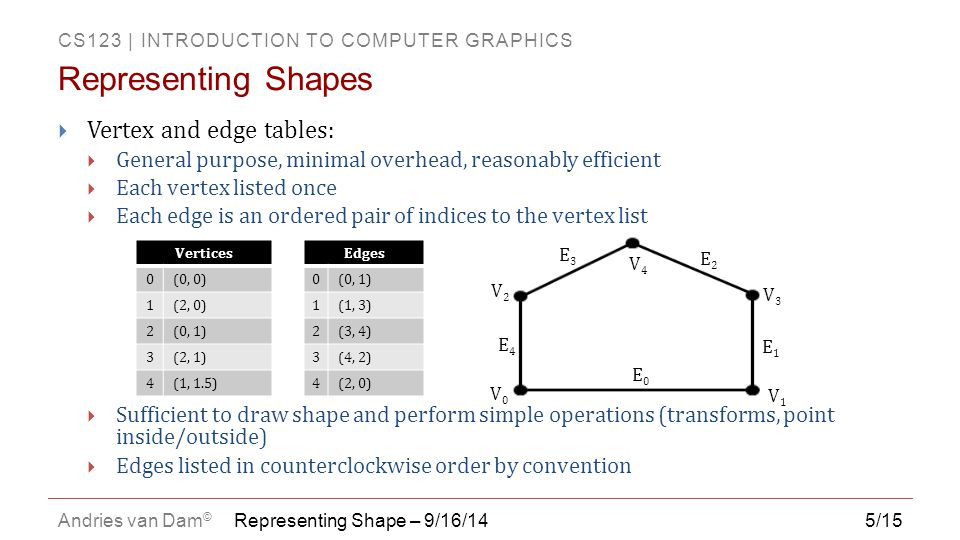 Representing Shapes Vertex and edge tables: