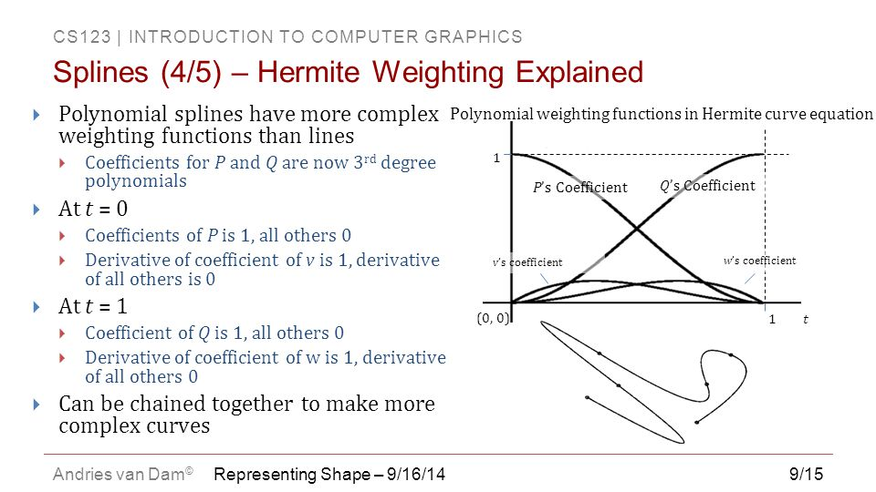Splines (4/5) – Hermite Weighting Explained